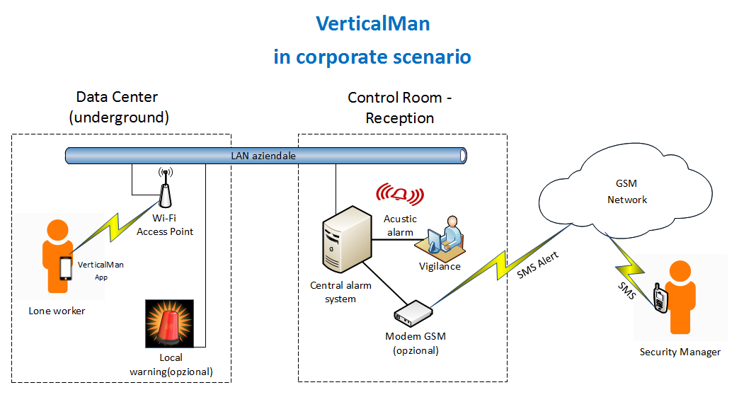 VerticalMan - Corporate Scenario